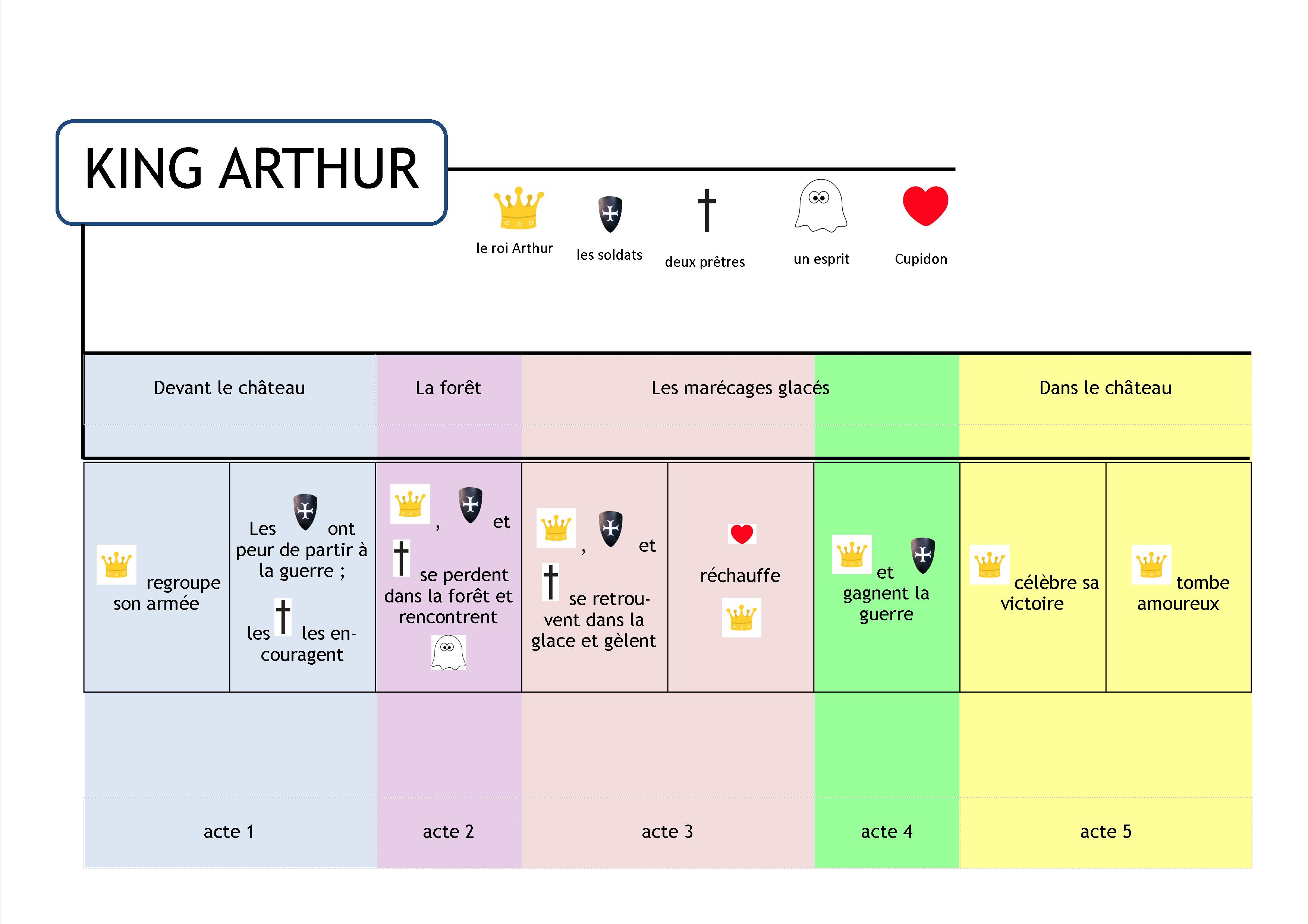 mindmap KING ARTHUR